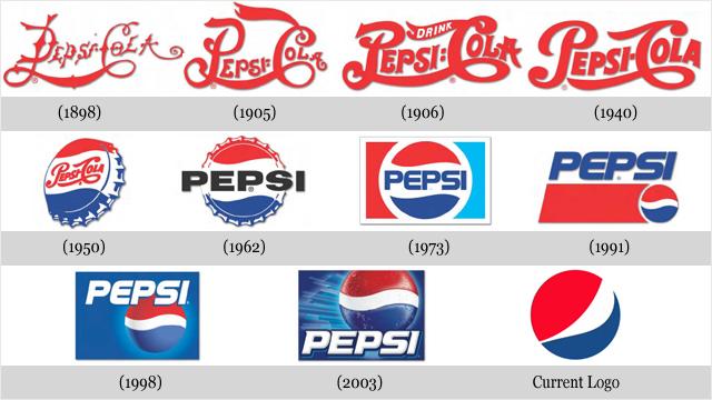 Evoluzione di 10 brand famosi