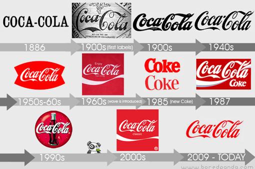 evoluzione coca cola