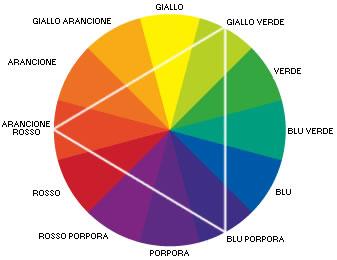 Guida all'utilizzo dei colori nel logo design